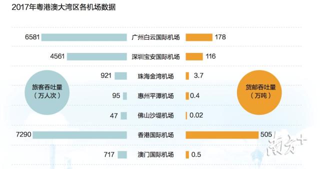 其中,香港国际机场连接全球超过220个航点,广州白云国际机场全球通航点约220个,深圳宝安国际机场全球通航点约135个。 打 造国际科技创新中心 粤港澳大湾区正逐步形成以创新为主要引领和支撑的经济体系和发展模式。2017年,广东区域创新能力首次跃居全国首位,企业创新、创新环境、创新绩效3个指标均排名第一。2018年度,广东蝉联全国区域创新综合能力第一。 科技创新投入持续增长