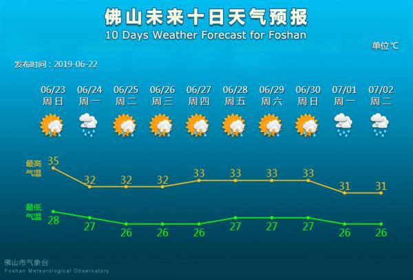 今年首个影响佛山的台风或7月上线