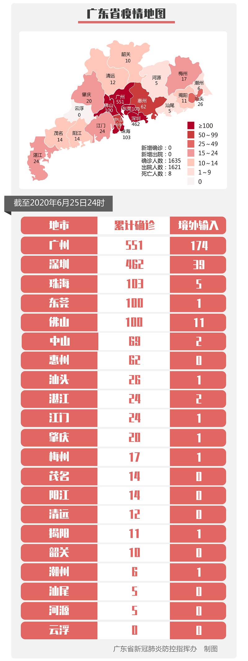 6月25日广东无新增确诊病例和无症状感染者