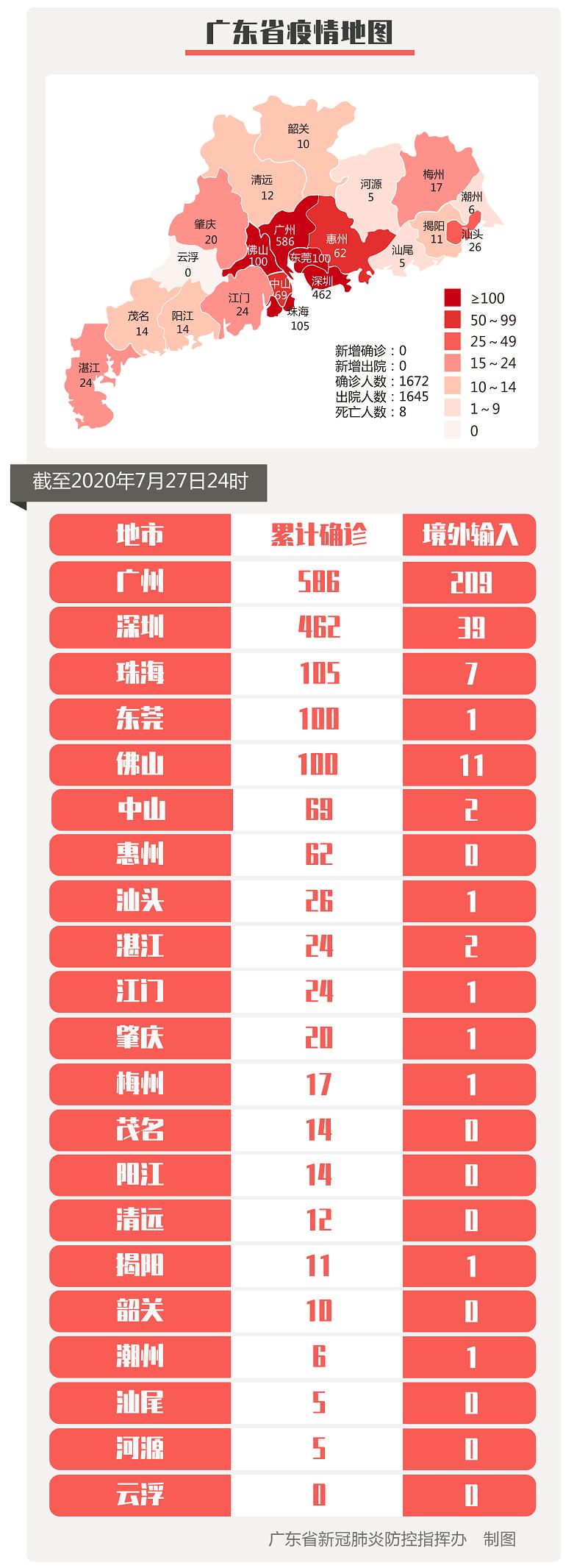 疫情通报|7月27日广东新增境外输入无症状感染者4例